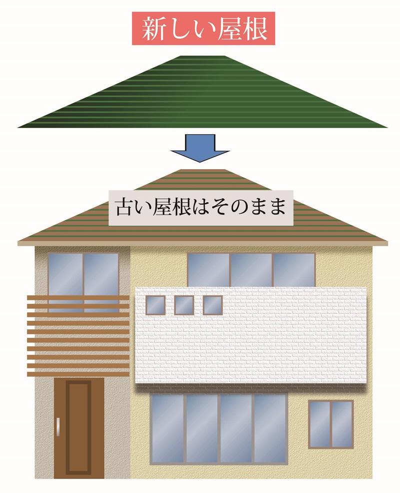 屋根のリフォーム費用価格相場 カバー工法